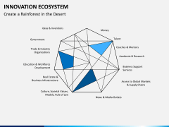 Innovation ecosystem PPT slide 11