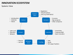 Innovation ecosystem PPT slide 14