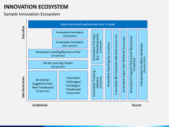 Innovation ecosystem PPT slide 15