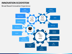 Innovation ecosystem PPT slide 6