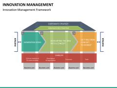 Innovation management PPT slide 13