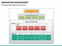 Innovation management PPT slide 18