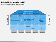Innovation management PPT slide 1