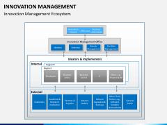 Innovation management PPT slide 6