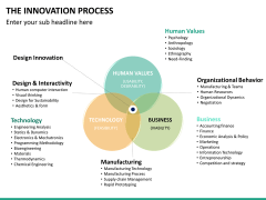 Innovation Process PPT Slide 30