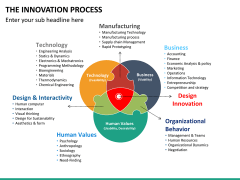 Innovation Process PPT Slide 38