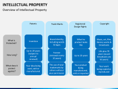 Intellectual property PPT slide 3