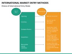 International Market entry methods PPT slide 34