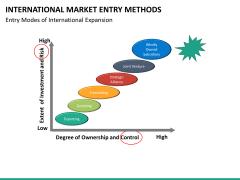 International Market entry methods PPT slide 35