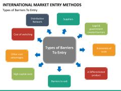 International Market entry methods PPT slide 36
