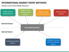 International Market entry methods PPT slide 45