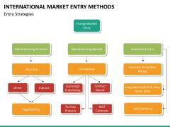 International Market entry methods PPT slide 33