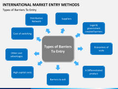 International Market entry methods PPT slide 12