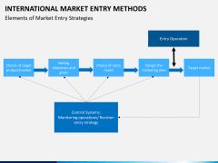 International Market entry methods PPT slide 20