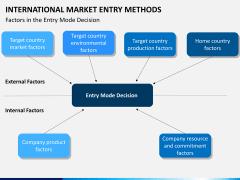 International Market entry methods PPT slide 21
