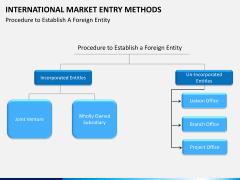 International Market entry methods PPT slide 22
