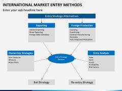 International Market entry methods PPT slide 23