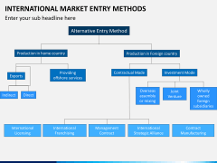 International Market entry methods PPT slide 24