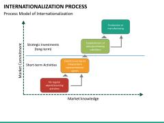 Internationalization PPT slide 12