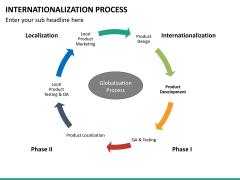 Internationalization PPT slide 17