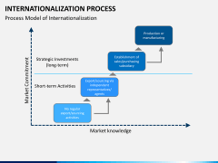 Internationalization PPT slide 1
