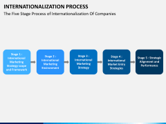 Internationalization PPT slide 4