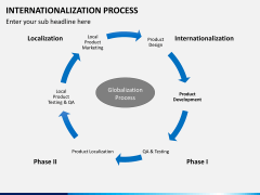 Internationalization PPT slide 6