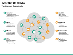 Internet of things PPT slide 27
