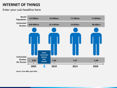 Internet of things PPT slide 13