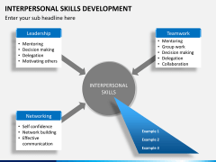 Interpersonal skills PPT slide 7