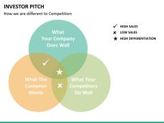 Investor pitch PPT slide 74