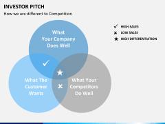Investor pitch PPT slide 27