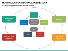 Industrial organizational psychology PPT slide 27