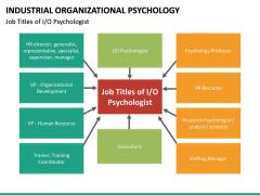 Industrial organizational psychology PPT slide 23