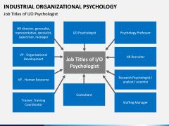 Industrial organizational psychology PPT slide 9