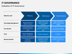IT governance PPT slide 13