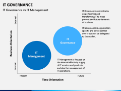 IT governance PPT slide 21