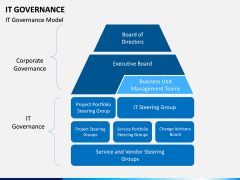 IT governance PPT slide 4