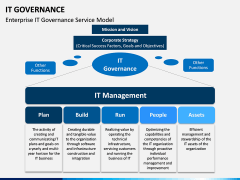 IT governance PPT slide 6