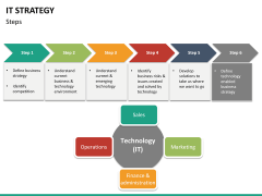 IT Strategy PPT slide 22
