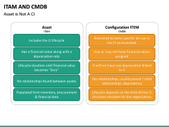 ITAM and CMDB PPT slide 11