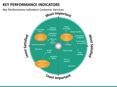 Key performance indicator PPT slide 25