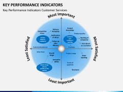 Key performance indicator PPT slide 11