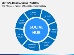 Key success factors PPT slide 3
