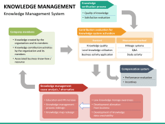 Knowledge management PPT slide 52