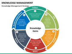 Knowledge management PPT slide 30