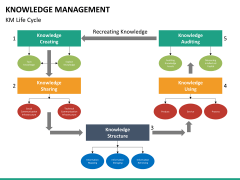 Knowledge management PPT slide 33