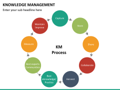 Knowledge management PPT slide 36