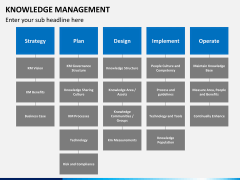 Knowledge management PPT slide 20