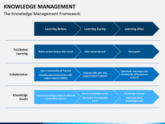 Knowledge management PPT slide 22